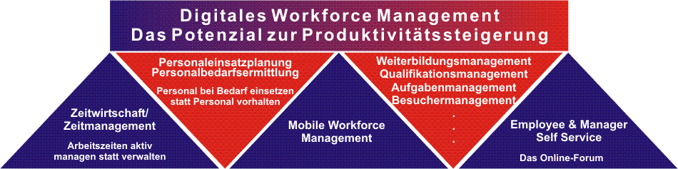 WorkforceManagement